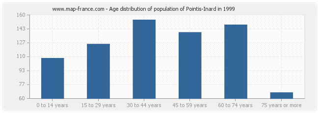 Age distribution of population of Pointis-Inard in 1999
