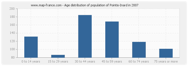 Age distribution of population of Pointis-Inard in 2007