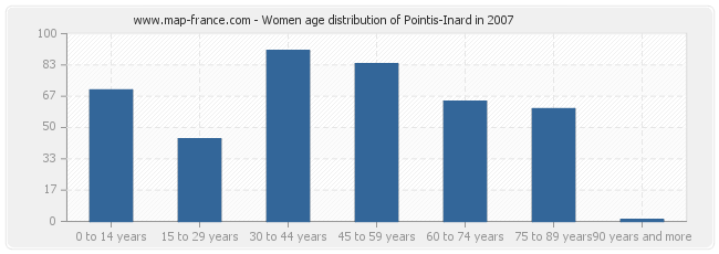 Women age distribution of Pointis-Inard in 2007