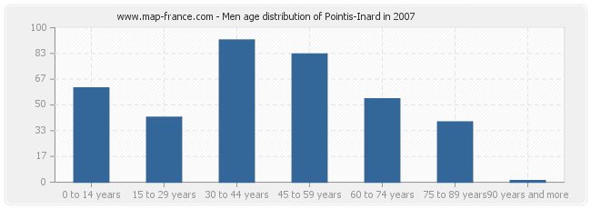 Men age distribution of Pointis-Inard in 2007