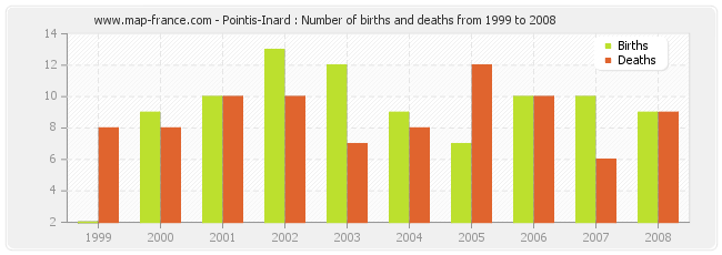 Pointis-Inard : Number of births and deaths from 1999 to 2008