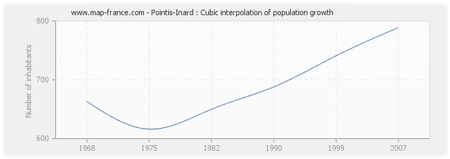 Pointis-Inard : Cubic interpolation of population growth