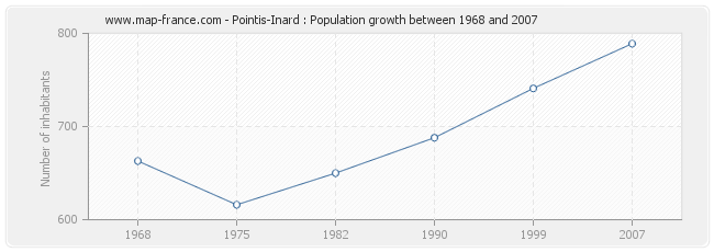 Population Pointis-Inard