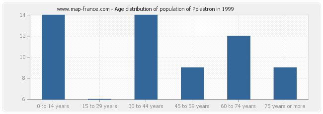 Age distribution of population of Polastron in 1999