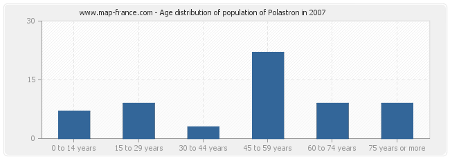 Age distribution of population of Polastron in 2007