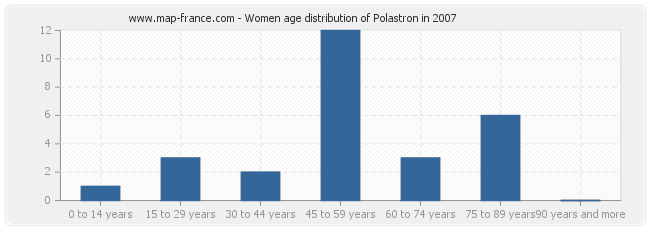 Women age distribution of Polastron in 2007