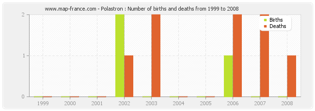 Polastron : Number of births and deaths from 1999 to 2008