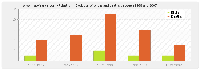 Polastron : Evolution of births and deaths between 1968 and 2007