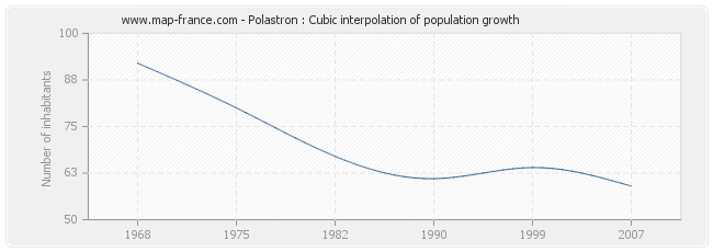 Polastron : Cubic interpolation of population growth