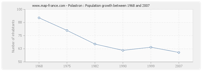 Population Polastron