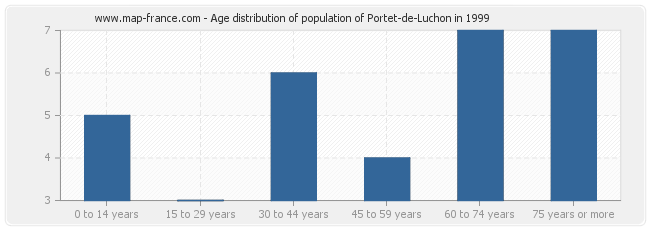Age distribution of population of Portet-de-Luchon in 1999