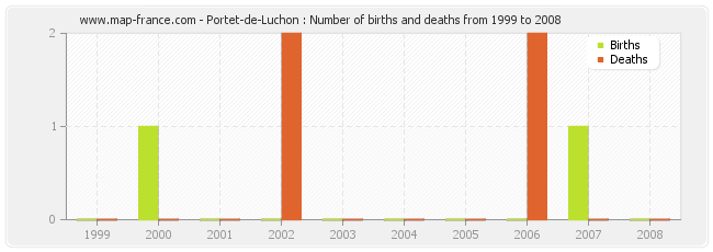 Portet-de-Luchon : Number of births and deaths from 1999 to 2008