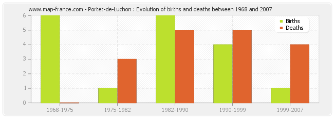 Portet-de-Luchon : Evolution of births and deaths between 1968 and 2007