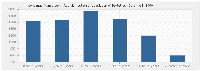 Age distribution of population of Portet-sur-Garonne in 1999