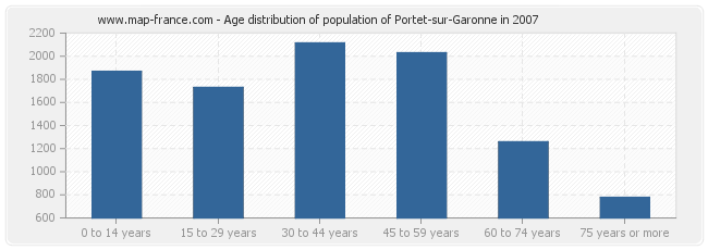 Age distribution of population of Portet-sur-Garonne in 2007