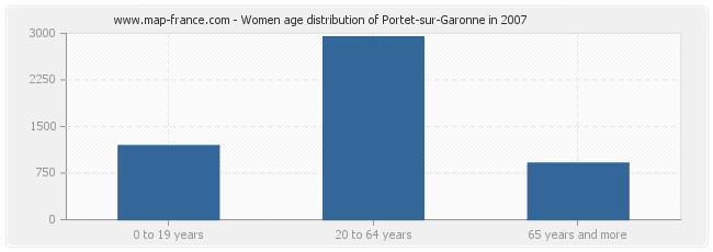 Women age distribution of Portet-sur-Garonne in 2007