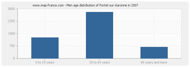 Men age distribution of Portet-sur-Garonne in 2007