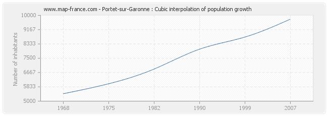 Portet-sur-Garonne : Cubic interpolation of population growth