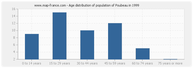 Age distribution of population of Poubeau in 1999