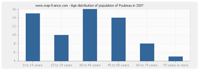 Age distribution of population of Poubeau in 2007