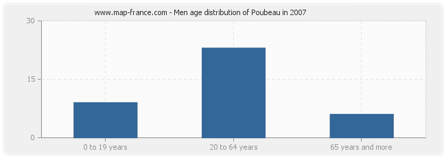 Men age distribution of Poubeau in 2007