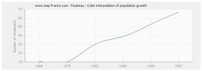Poubeau : Cubic interpolation of population growth