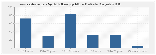 Age distribution of population of Pradère-les-Bourguets in 1999
