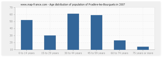 Age distribution of population of Pradère-les-Bourguets in 2007