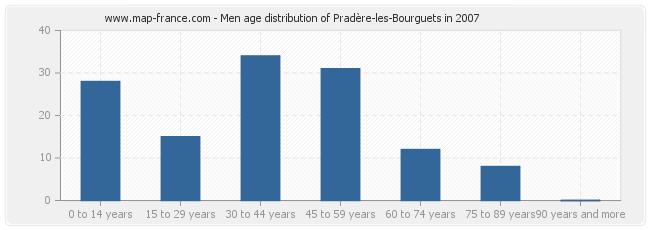 Men age distribution of Pradère-les-Bourguets in 2007