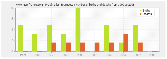 Pradère-les-Bourguets : Number of births and deaths from 1999 to 2008