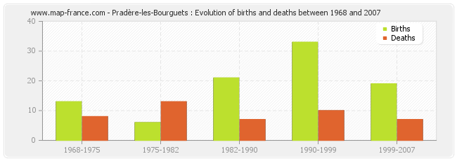 Pradère-les-Bourguets : Evolution of births and deaths between 1968 and 2007
