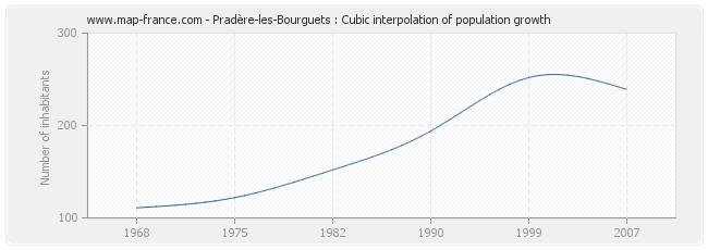 Pradère-les-Bourguets : Cubic interpolation of population growth
