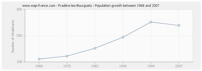 Population Pradère-les-Bourguets