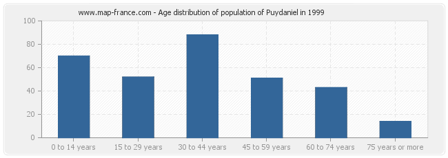 Age distribution of population of Puydaniel in 1999
