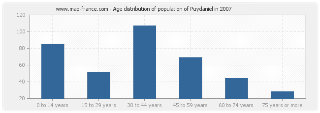 Age distribution of population of Puydaniel in 2007