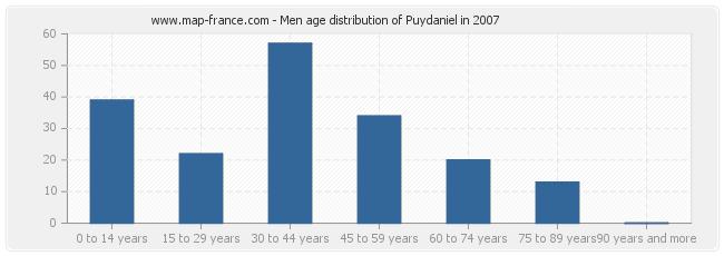 Men age distribution of Puydaniel in 2007