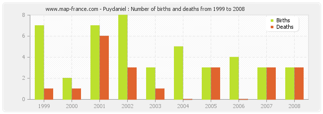 Puydaniel : Number of births and deaths from 1999 to 2008