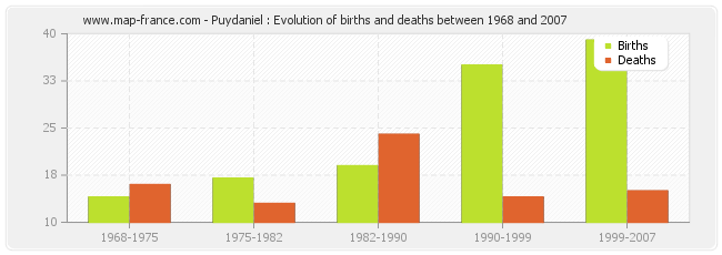 Puydaniel : Evolution of births and deaths between 1968 and 2007
