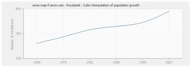 Puydaniel : Cubic interpolation of population growth
