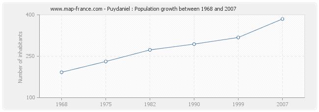 Population Puydaniel