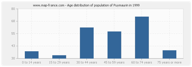 Age distribution of population of Puymaurin in 1999