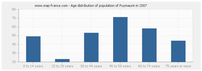 Age distribution of population of Puymaurin in 2007