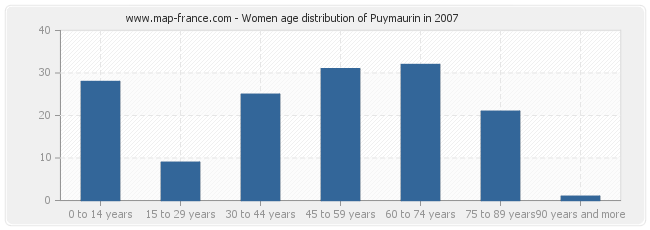 Women age distribution of Puymaurin in 2007