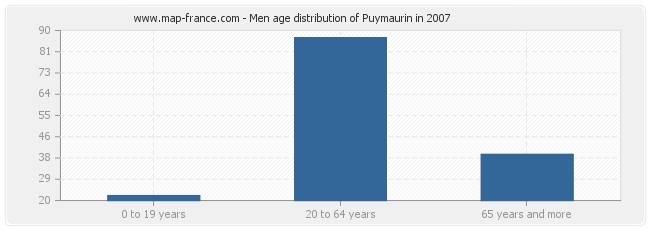 Men age distribution of Puymaurin in 2007