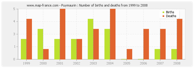 Puymaurin : Number of births and deaths from 1999 to 2008