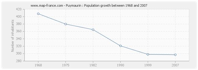 Population Puymaurin