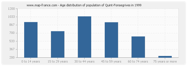 Age distribution of population of Quint-Fonsegrives in 1999