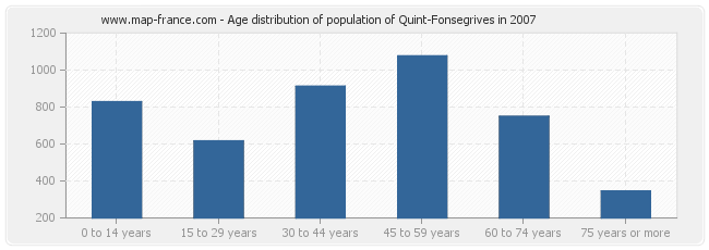 Age distribution of population of Quint-Fonsegrives in 2007