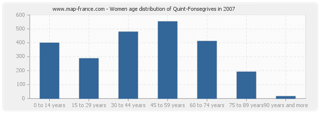 Women age distribution of Quint-Fonsegrives in 2007