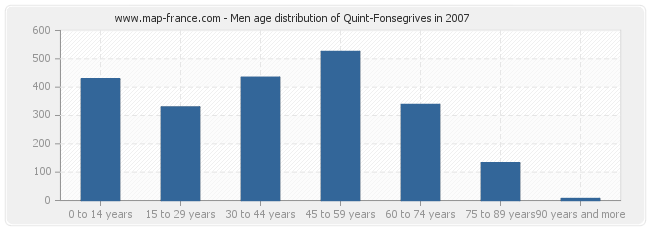 Men age distribution of Quint-Fonsegrives in 2007